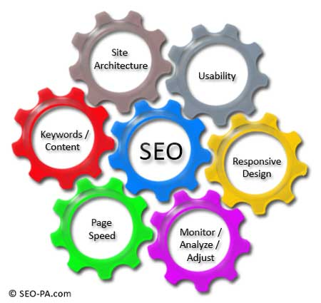 Property Management Business SEO Components